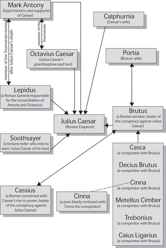 Julius caesar thesis statement   ipgproje com Pinterest julius caesar essay topics